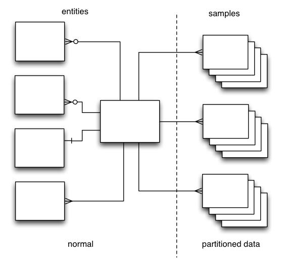 Schema Diagram